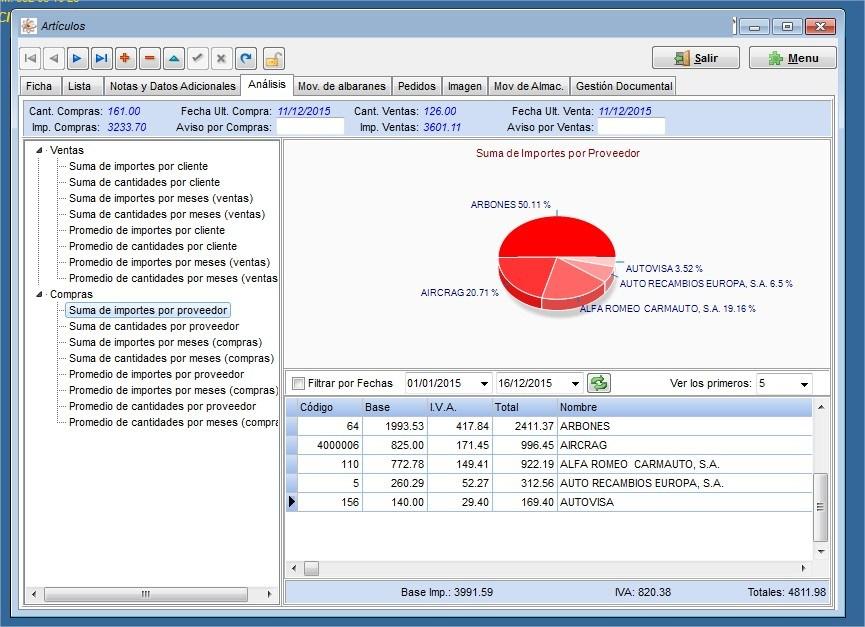analisis ventas programa de gestion para taller