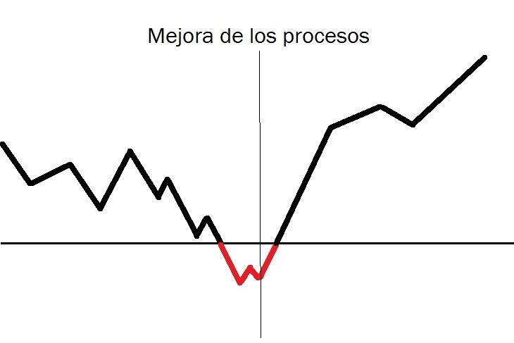 Gráfico de rentabilidad